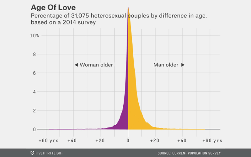 average age difference in marriage